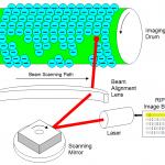 Jak działa bęben w drukarce laserowej?